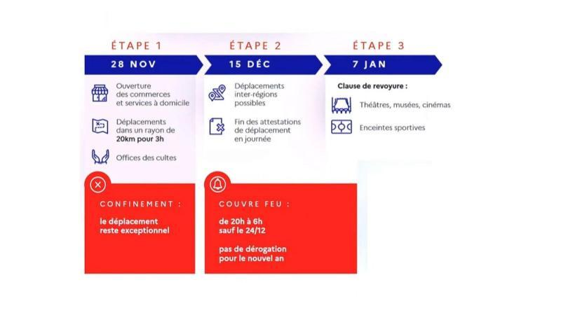 Dispositions du 15 decembre 2020