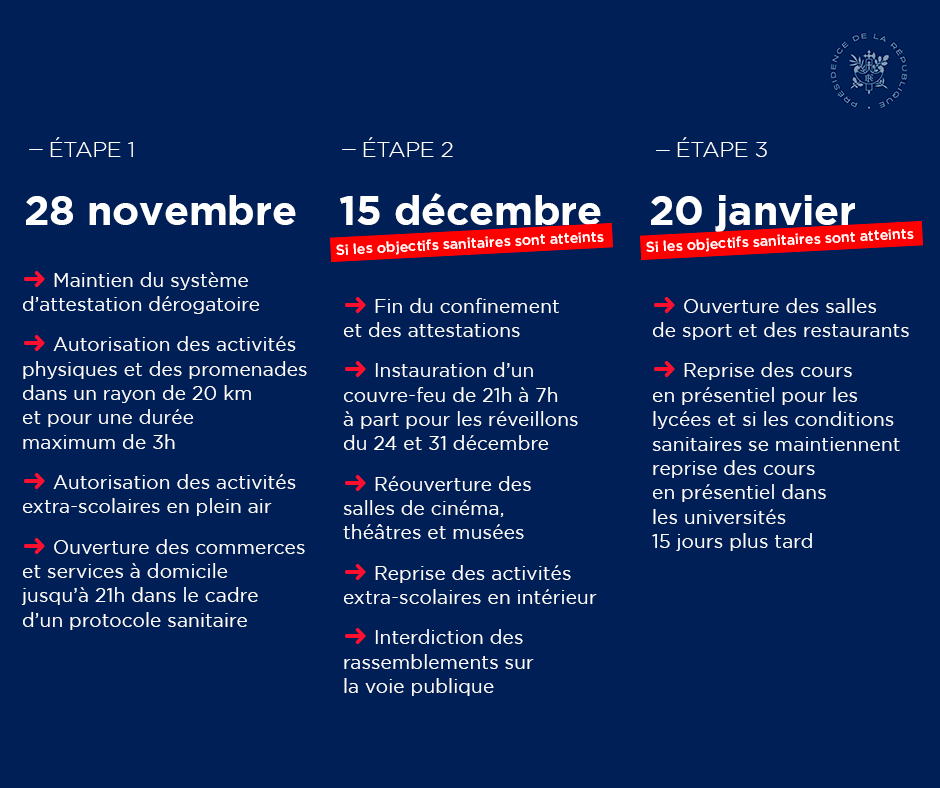 Etapes deconfinement 28 novembre 2020 au 20 janvier 2022