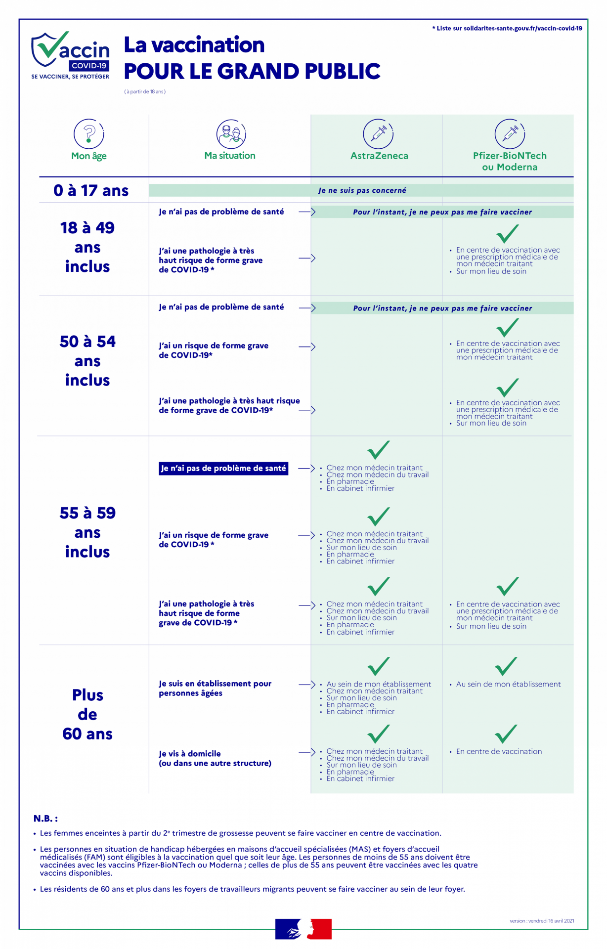 Infog vaccins particuliers2